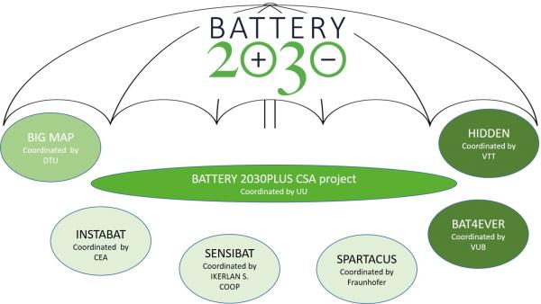 EU ulaže u istraživanje baterija budućnosti