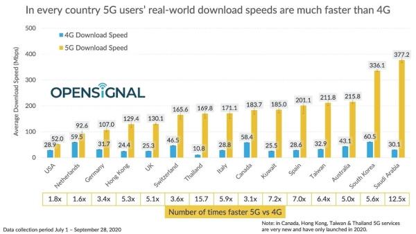 Saudijska Arabija ima najbrži 5G