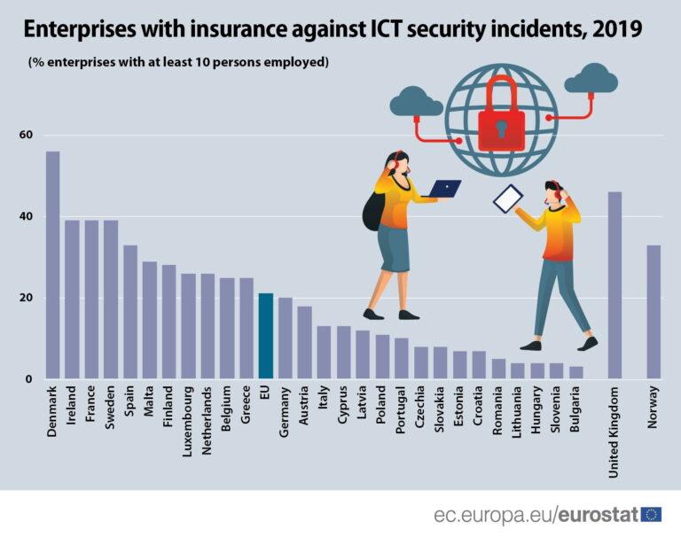 Hrvatska poduzeća među najlošijim u EU po kibernetičkoj zaštiti