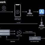 noyb podnio prijave protiv Appleovog koda za praćenje IDFA