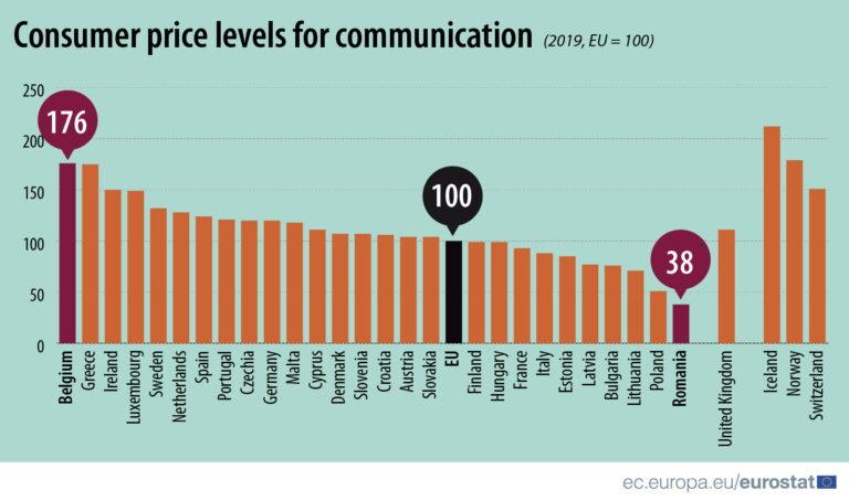 Cijene komunikacija u Hrvatskoj iznad prosjeka EU