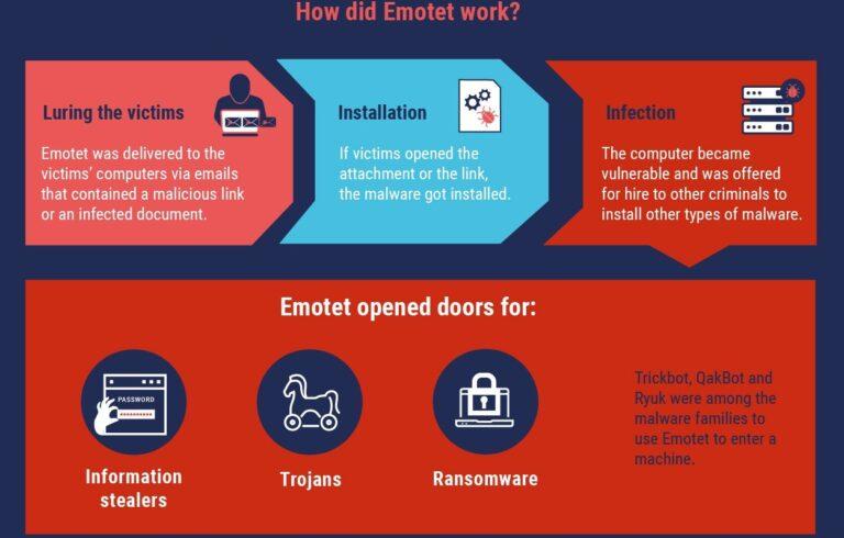 Zaplijenjena infrastruktura Emoteta