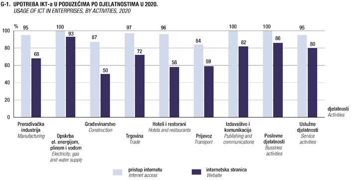 DZS: Primjena ICT u poduzećima 2020.