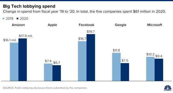 Facebook najviše trošio na lobiranje