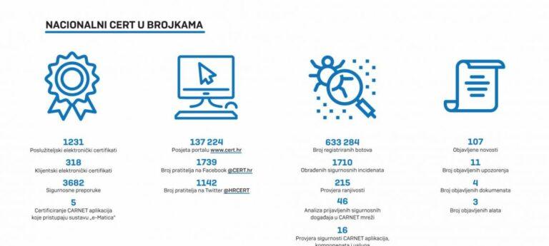 Godišnje izvješće Nacionalnog CERT-a