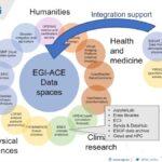 Predstavljanje projekta EGI-ACE