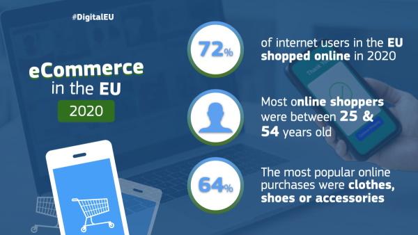 Pandemija ubrzala rast e-trgovine