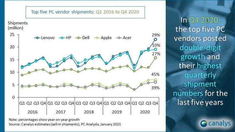 Rast prodaje prijenosnika, pad prodaje smartphonea