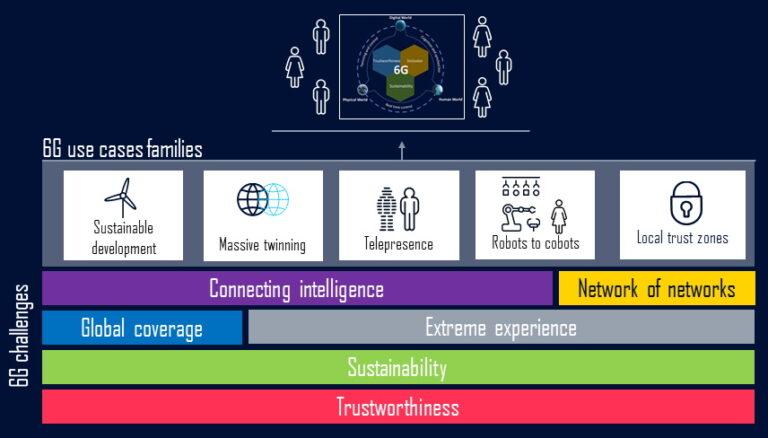 Od Interneta stvari (IoT) do Interneta stvarnosti (IoS)