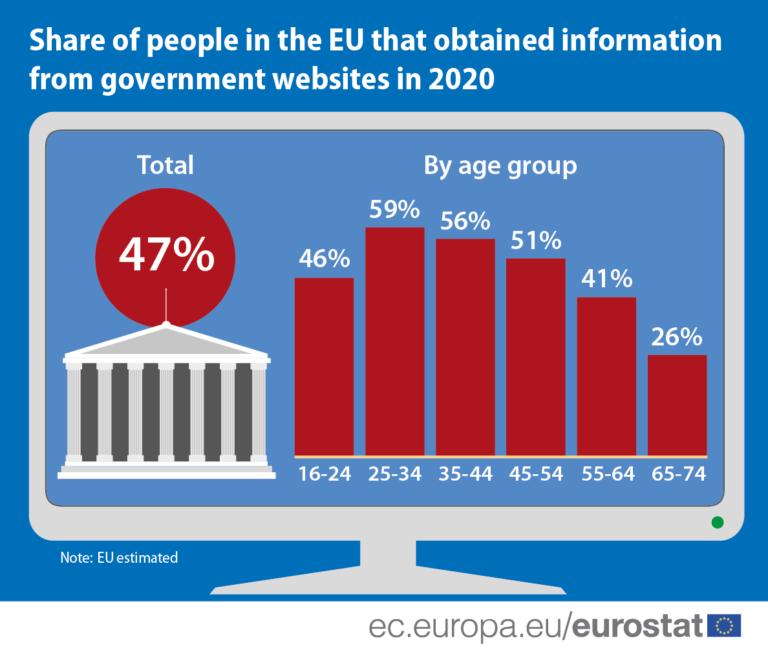 Hrvatska nisko prema korištenju e-uprave