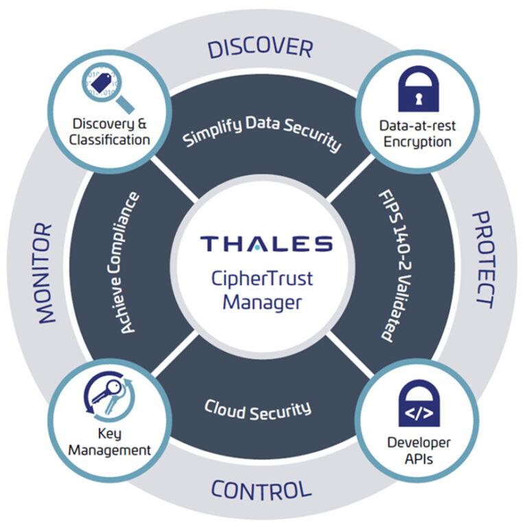 Thales CipherTrust platforma za osjetljive podatke i njihovo kriptiranje