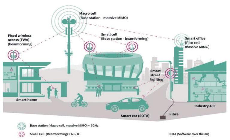 5G čak 90% energetski učinkovitiji od LTE-a
