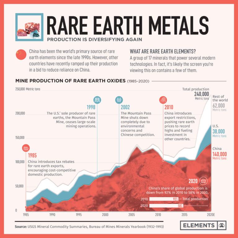 Kineski monopol na rijetke metale