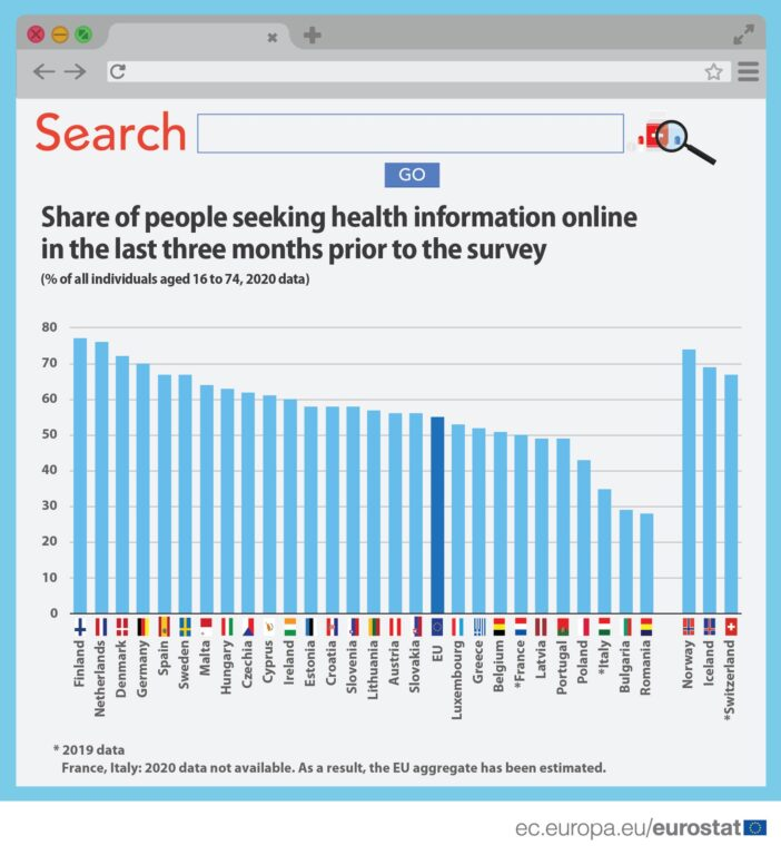 O zdravlju se sve više informiramo online