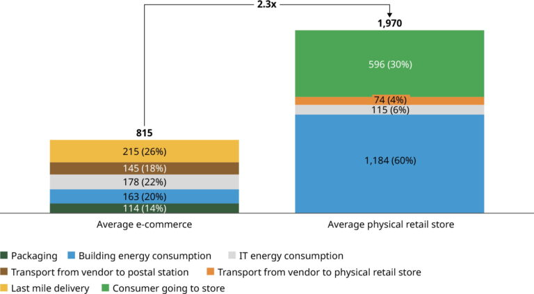 e-trgovina ima upola manji ugljični otisak od klasične trgovine?