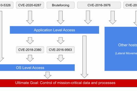 Kritična ranjivost u SAP sustavu