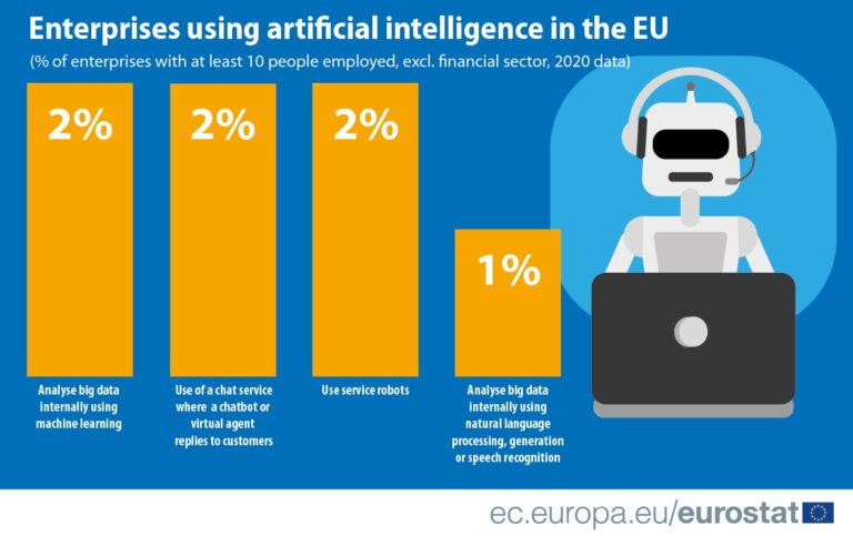 AI u poduzećima EU