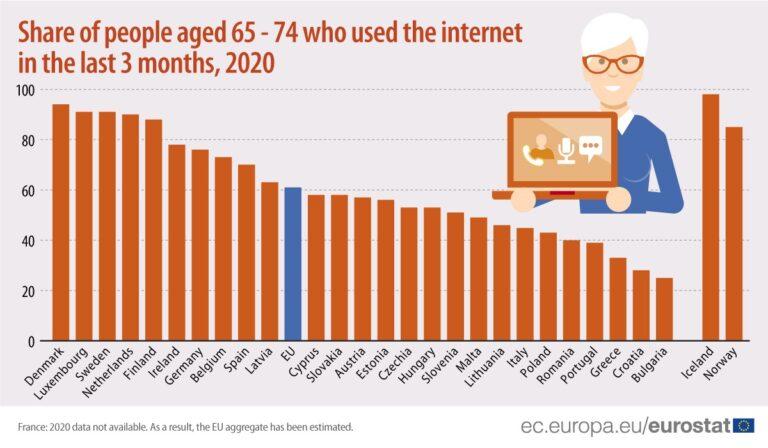 Stariji Bugari i Hrvati najmanje koriste Internet
