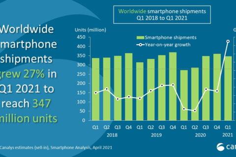 Oporavak tržišta prodaje smartphonea