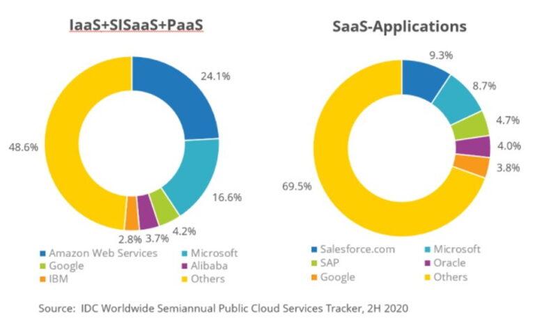 Veliki rast cloud usluga nastaviti će se najmanje 10 godina