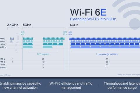 EK proširila dostupan RF spektar za bolji bežični internet