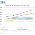 IDC: Tržište AI će ubrzati godišnji rast na 16,4 %
