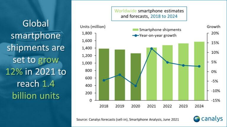 Isporuke pametnih telefona ove će godine rasti 12%