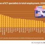 U Hrvatskoj 3,8% ICT zaposlenika