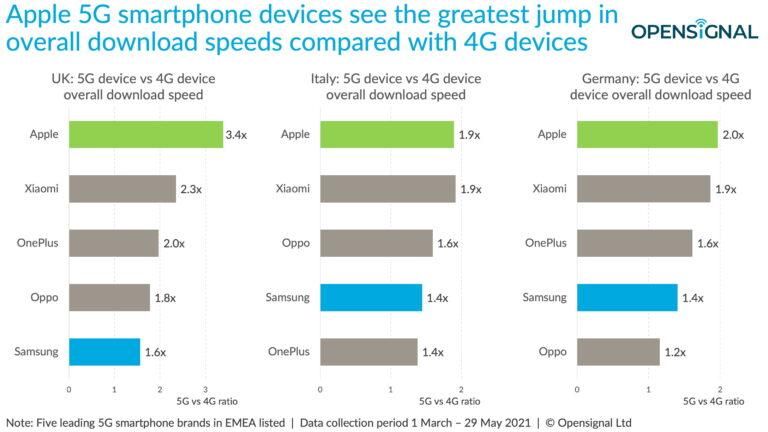 Koji pametni telefoni donose najbolje iskustvo 5G-a?