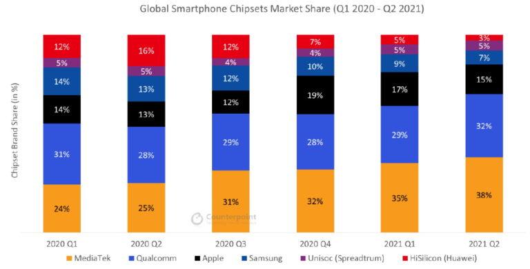 MediaTek ostao lider na tržištu procesora pametnih telefona