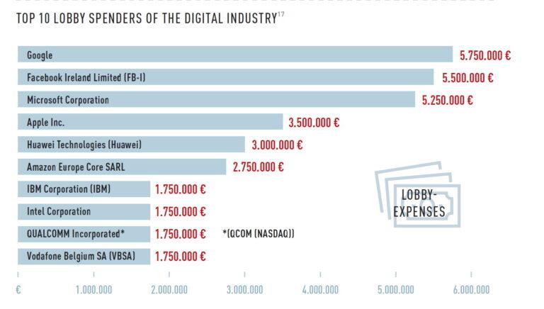 Google, Facebook i Microsoft najviše troše na lobiranje u EU