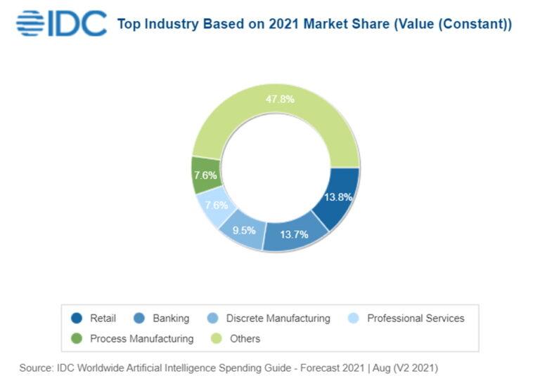 IDC: Potrošnja za AI godišnje će rasti 25,5 %