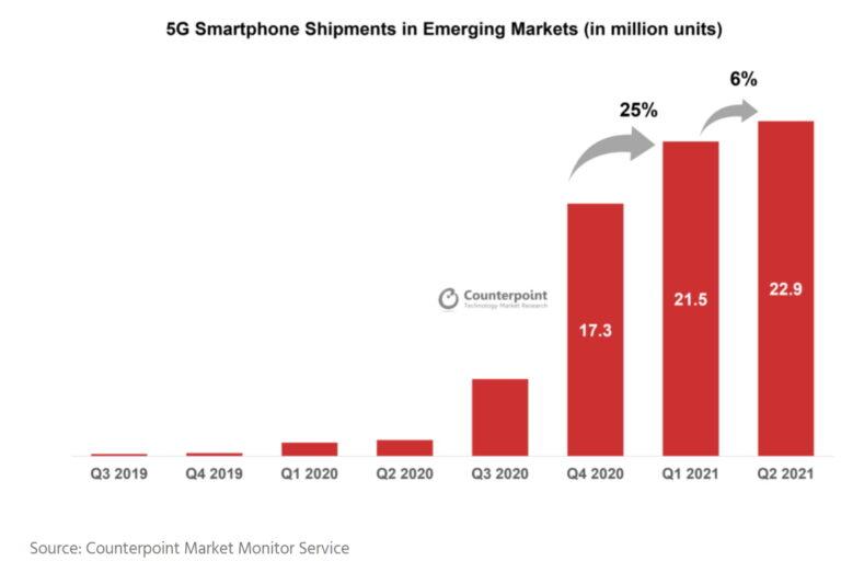 Rast isporuka 5G pametnih telefona na tržištima u razvoju
