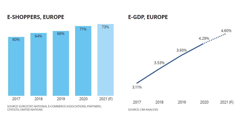 Pandemija ipak usporila rast e-trgovine