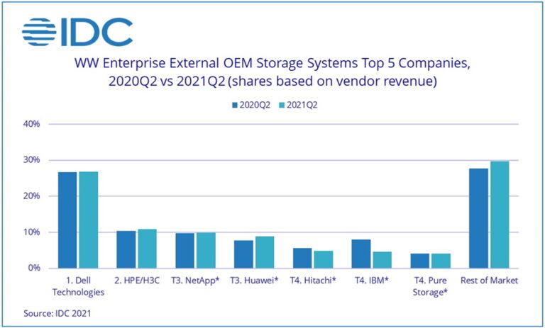 Tržište OEM podatkovnih sustava u Q2 2021 raslo 9,7%