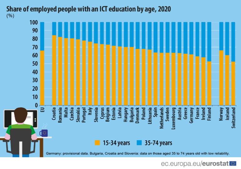 Hrvatska u EU ima najveću zastupljenost mladih u ICT-u