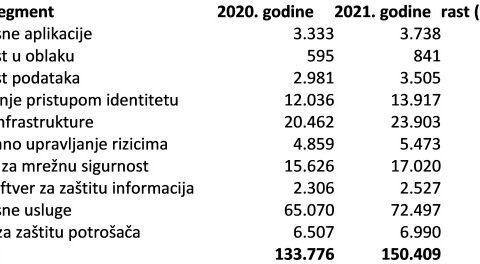 Potrošnja za sigurnost ove će godine rasti 12,4%