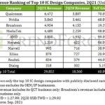 Dvoznamekasti rast dizajnera poluvodiča