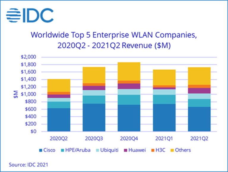 Nastavak rasta bežičnih lokalnih mreža WLAN