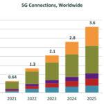 Nedostatak dijelova usporava usvajanje 5G-a