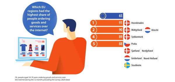 19 % stanovnika EU nikada nije kupovala preko Interneta
