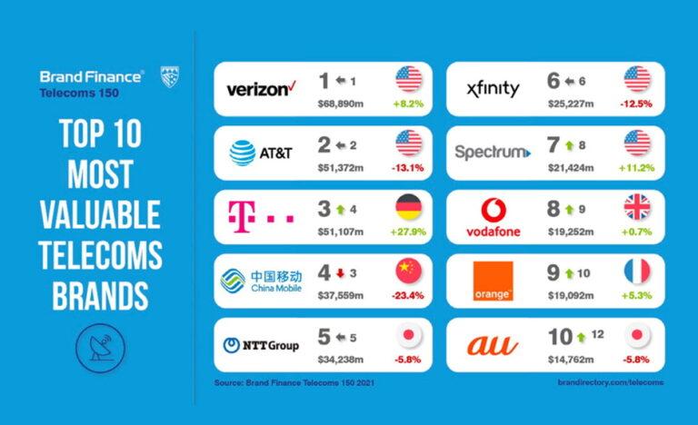 Globalne telekomunikacije: tko je tko